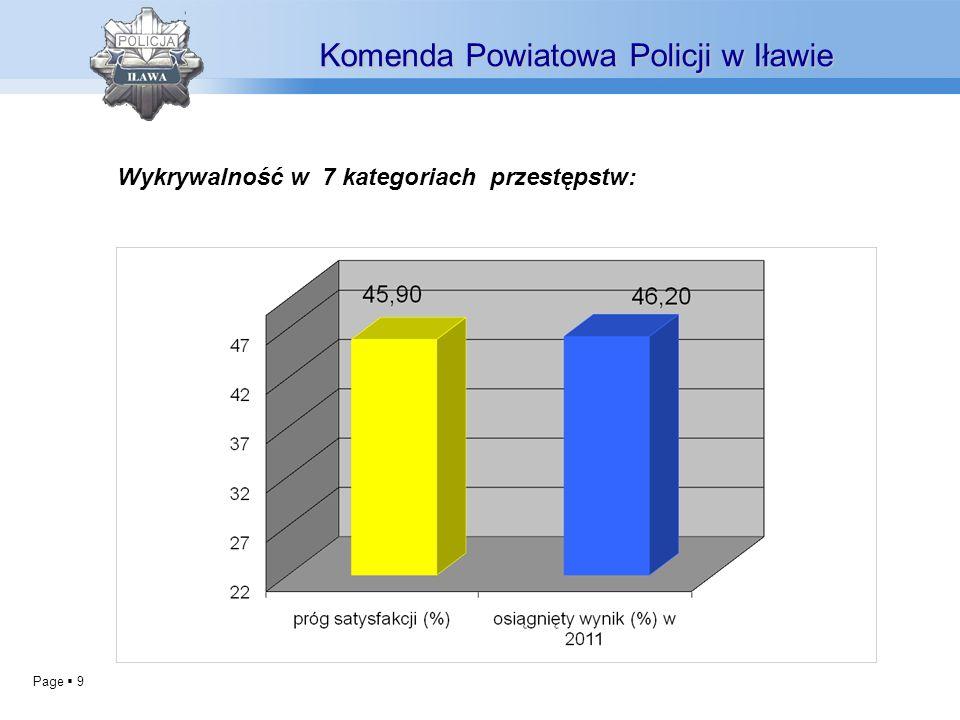 Page 9 Wykrywalność w 7 kategoriach przestępstw: Komenda Powiatowa Policji w Iławie