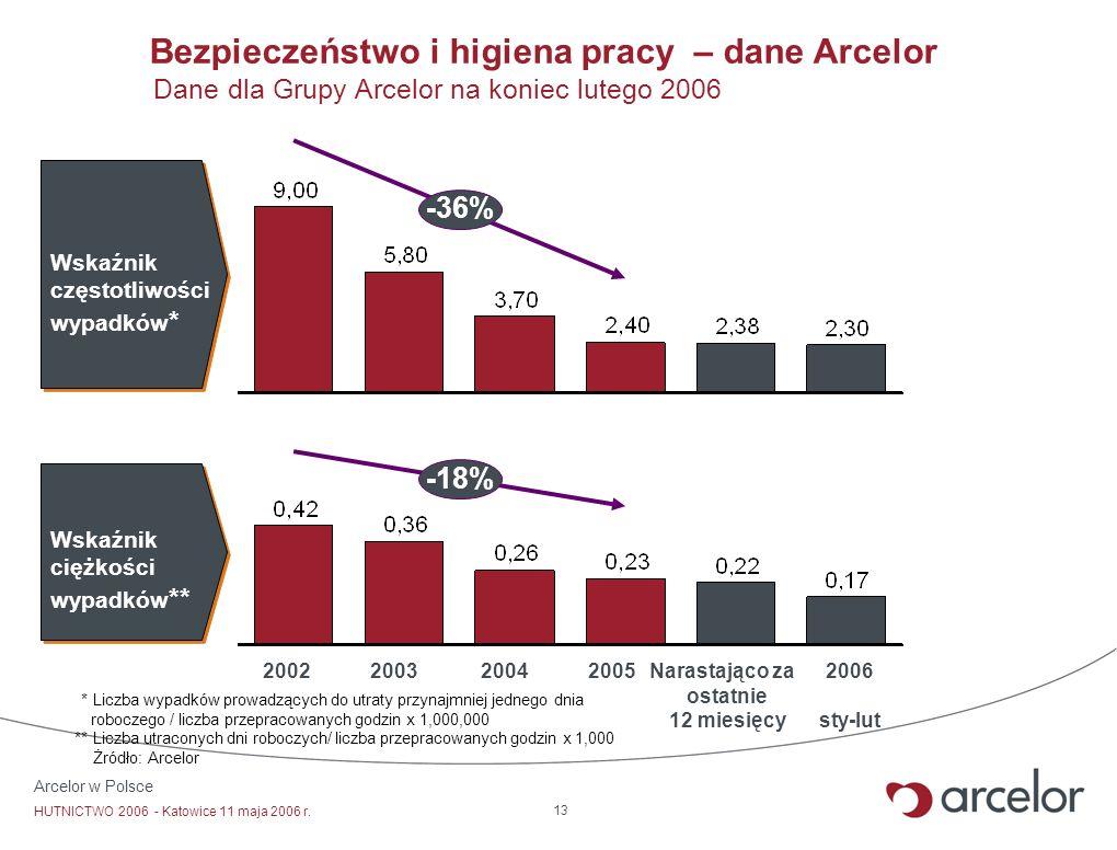 Arcelor w Polsce HUTNICTWO 2006 - Katowice 11 maja 2006 r. 13 Bezpieczeństwo i higiena pracy – dane Arcelor -36% Wskaźnik częstotliwości wypadków * Na