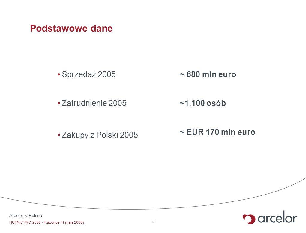 Arcelor w Polsce HUTNICTWO 2006 - Katowice 11 maja 2006 r. 16 Podstawowe dane Sprzedaż 2005 Zatrudnienie 2005 Zakupy z Polski 2005 ~ 680 mln euro ~1,1