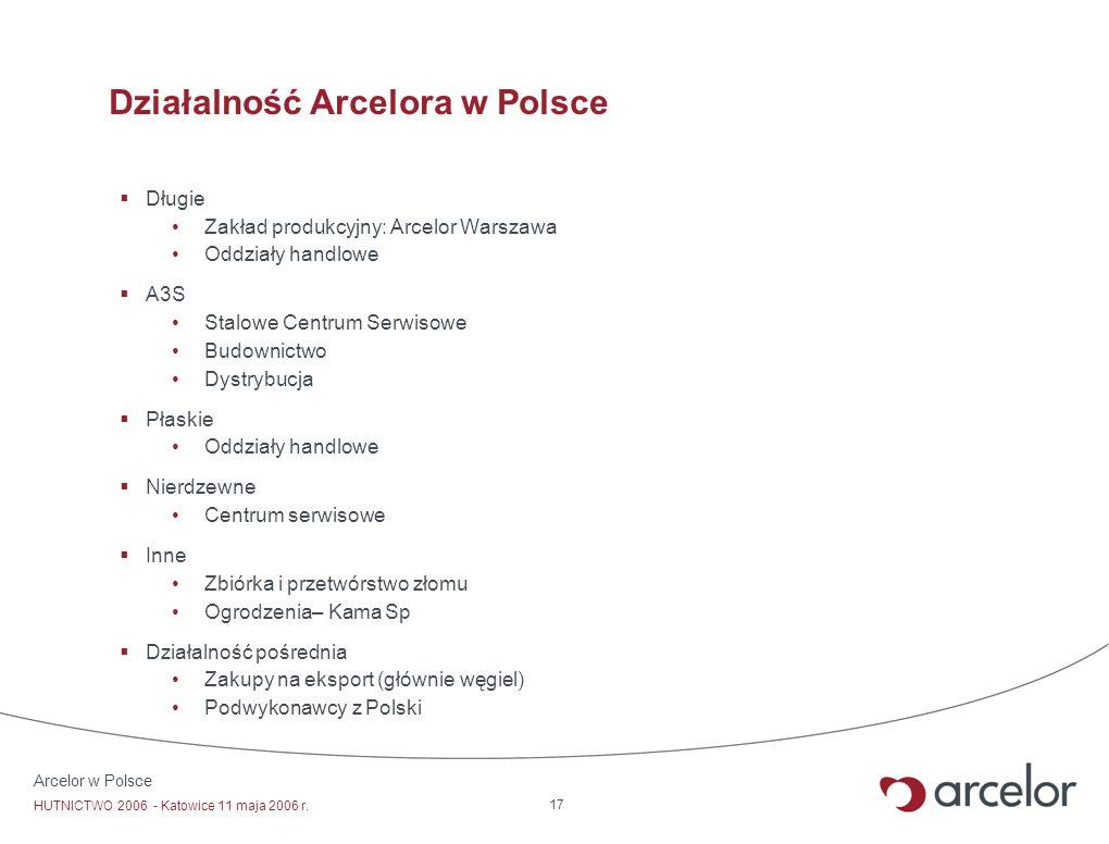 Arcelor w Polsce HUTNICTWO 2006 - Katowice 11 maja 2006 r. 17 Działalność Arcelora w Polsce Długie Zakład produkcyjny: Arcelor Warszawa Oddziały handl