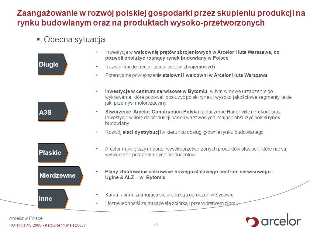 Arcelor w Polsce HUTNICTWO 2006 - Katowice 11 maja 2006 r. 19 Zaangażowanie w rozwój polskiej gospodarki przez skupieniu produkcji na rynku budowlanym