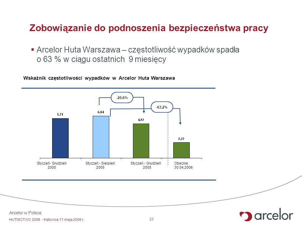 Arcelor w Polsce HUTNICTWO 2006 - Katowice 11 maja 2006 r. 23 Zobowiązanie do podnoszenia bezpieczeństwa pracy Arcelor Huta Warszawa – częstotliwość w
