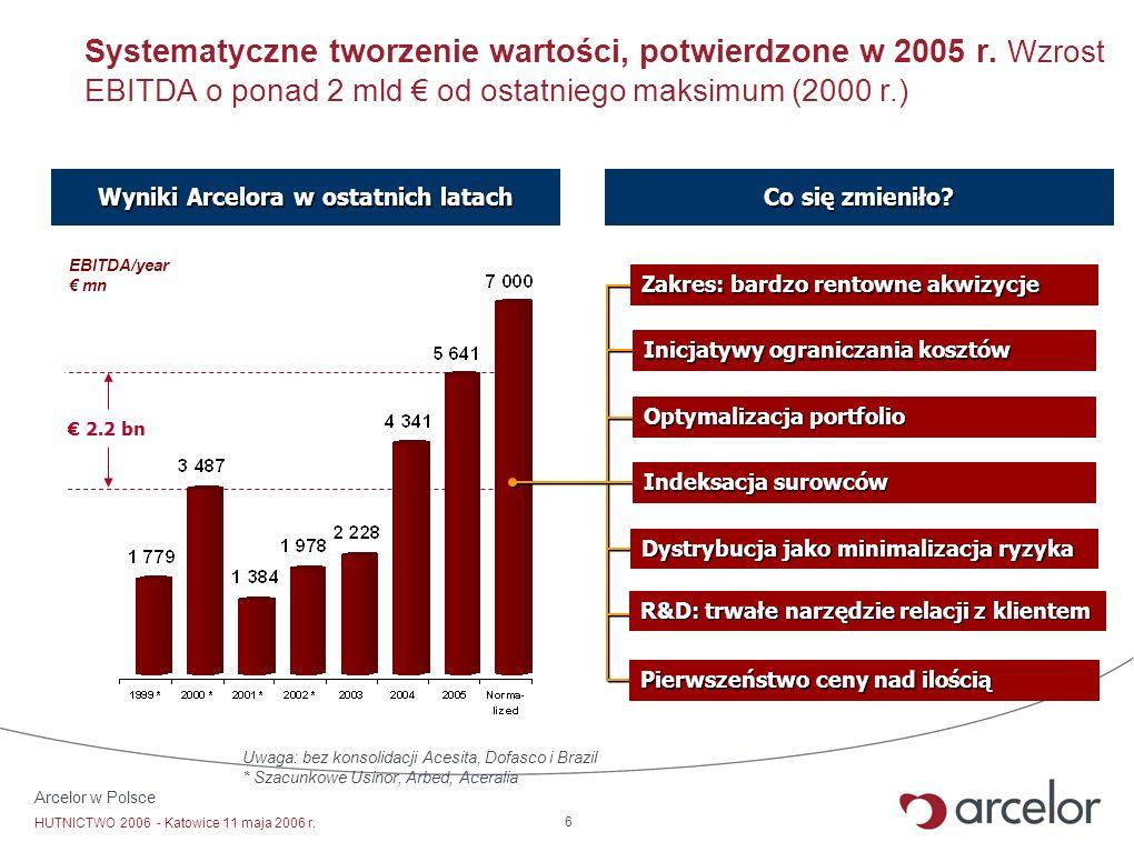 Arcelor w Polsce HUTNICTWO 2006 - Katowice 11 maja 2006 r. 6 Uwaga: bez konsolidacji Acesita, Dofasco i Brazil * Szacunkowe Usinor, Arbed, Aceralia EB