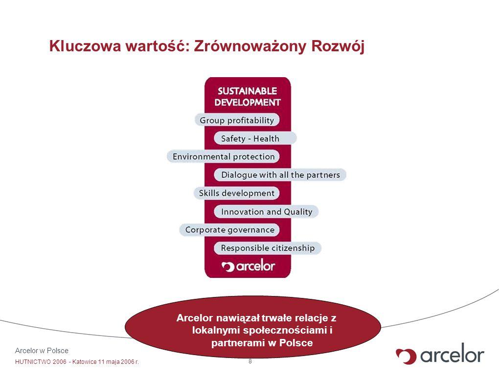 Arcelor w Polsce HUTNICTWO 2006 - Katowice 11 maja 2006 r. 8 Kluczowa wartość: Zrównoważony Rozwój Arcelor nawiązał trwałe relacje z lokalnymi społecz