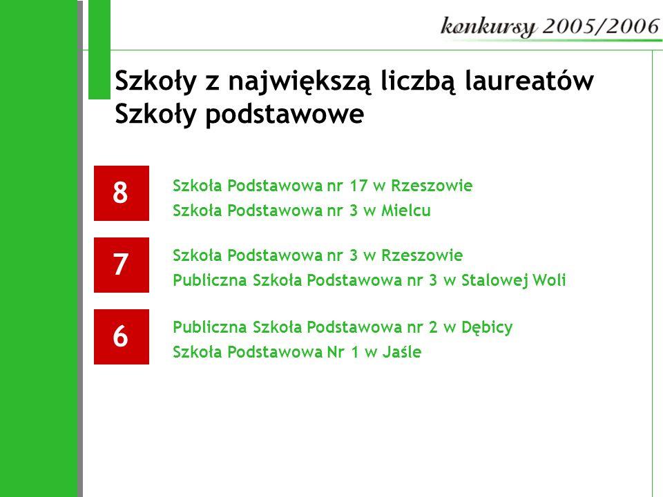 Szkoły z największą liczbą laureatów Szkoły podstawowe 8 Szkoła Podstawowa nr 17 w Rzeszowie Szkoła Podstawowa nr 3 w Mielcu 7 Szkoła Podstawowa nr 3