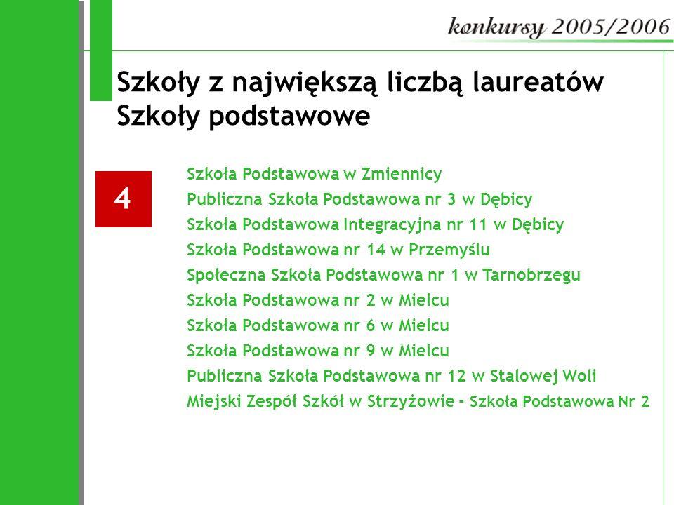 Szkoły z największą liczbą laureatów Szkoły podstawowe Szkoła Podstawowa w Zmiennicy Publiczna Szkoła Podstawowa nr 3 w Dębicy Szkoła Podstawowa Integ