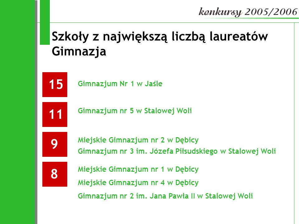 Szkoły z największą liczbą laureatów Gimnazja 1511 Gimnazjum Nr 1 w Jaśle 9 Gimnazjum nr 5 w Stalowej Woli Miejskie Gimnazjum nr 2 w Dębicy Gimnazjum