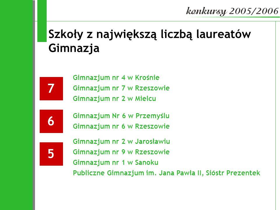Szkoły z największą liczbą laureatów Gimnazja 76 Gimnazjum nr 4 w Krośnie Gimnazjum nr 7 w Rzeszowie Gimnazjum nr 2 w Mielcu 5 Gimnazjum Nr 6 w Przemy