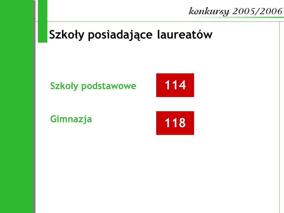 Szkoły posiadające laureatów 114 118 Szkoły podstawowe Gimnazja