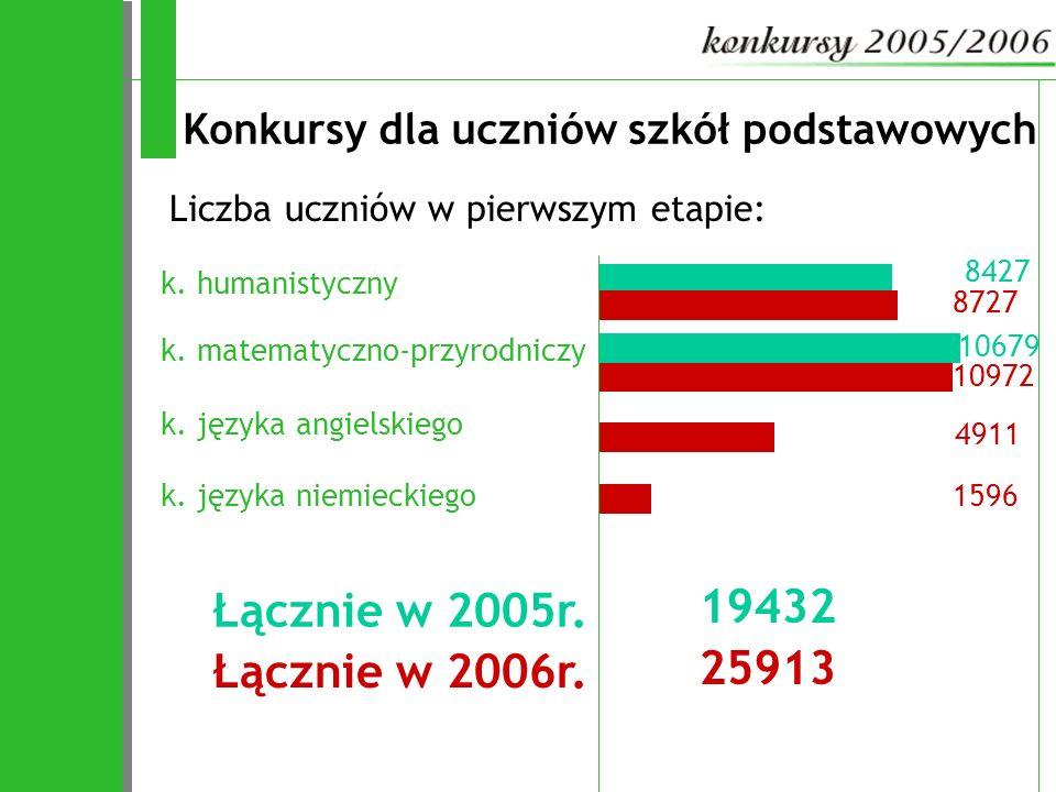 10679 8427 4911 10972 Konkursy dla uczniów szkół podstawowych k. humanistyczny Liczba uczniów w pierwszym etapie: 8727 k. matematyczno-przyrodniczy k.