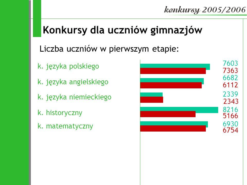 6682 7603 8216 2339 6930 2343 6112 Konkursy dla uczniów gimnazjów k. języka polskiego Liczba uczniów w pierwszym etapie: 7363 k. języka angielskiego k