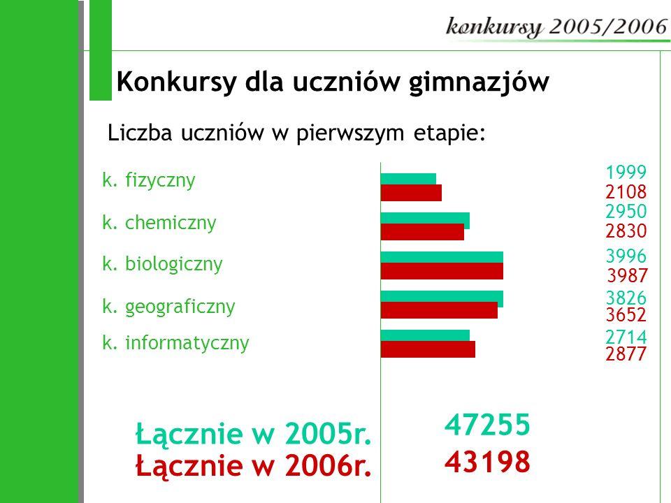 2950 1999 3826 3996 2714 3987 2830 Konkursy dla uczniów gimnazjów k. fizyczny Liczba uczniów w pierwszym etapie: 2108 k. chemiczny k. biologiczny 3652