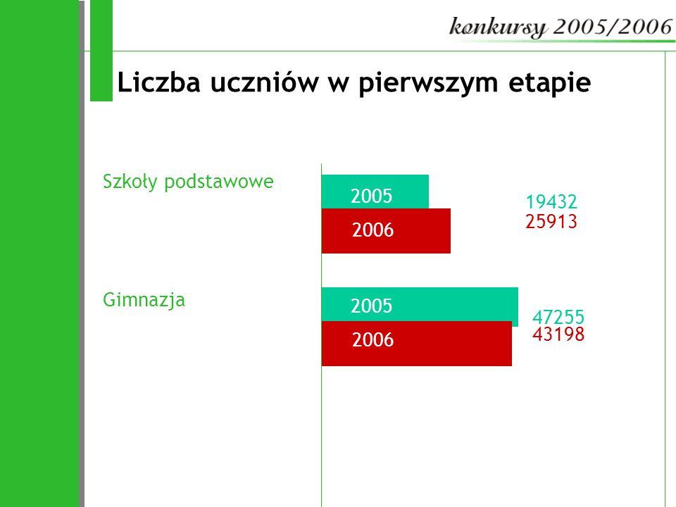 20052006 20052006 Liczba uczniów w pierwszym etapie Szkoły podstawowe 19432 25913 Gimnazja 43198 47255