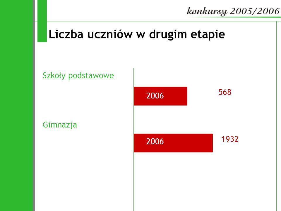 2006 Liczba uczniów w drugim etapie Szkoły podstawowe 568 Gimnazja 1932