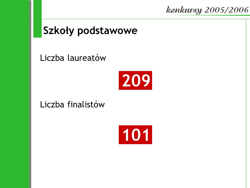 Szkoły podstawowe Liczba laureatów Liczba finalistów 209 101