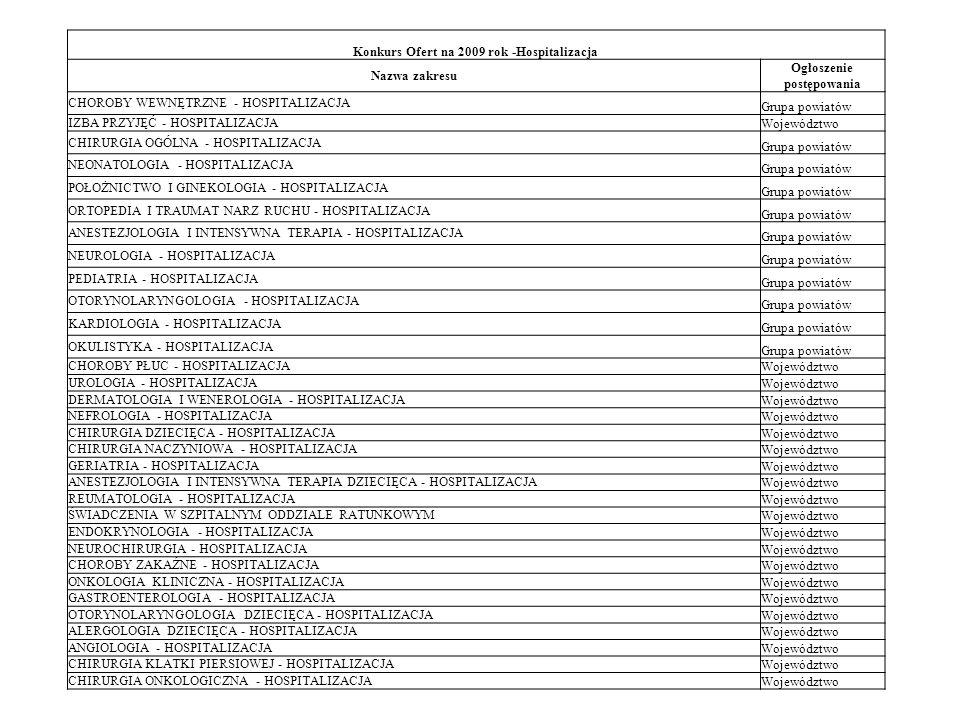 Konkurs Ofert na 2009 rok -Hospitalizacja Nazwa zakresu Ogłoszenie postępowania CHOROBY WEWNĘTRZNE - HOSPITALIZACJA Grupa powiatów IZBA PRZYJĘĆ - HOSP