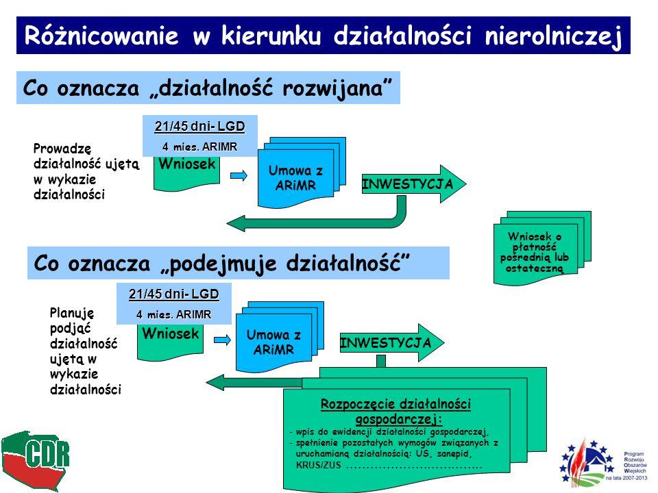 Różnicowanie w kierunku działalności nierolniczej Co oznacza działalność rozwijana Co oznacza podejmuje działalność INWESTYCJA Rozpoczęcie działalności gospodarczej: -wpis do ewidencji działalności gospodarczej, -spełnienie pozostałych wymogów związanych z uruchamianą działalnością: US, sanepid, KRUS/ZUS..................................
