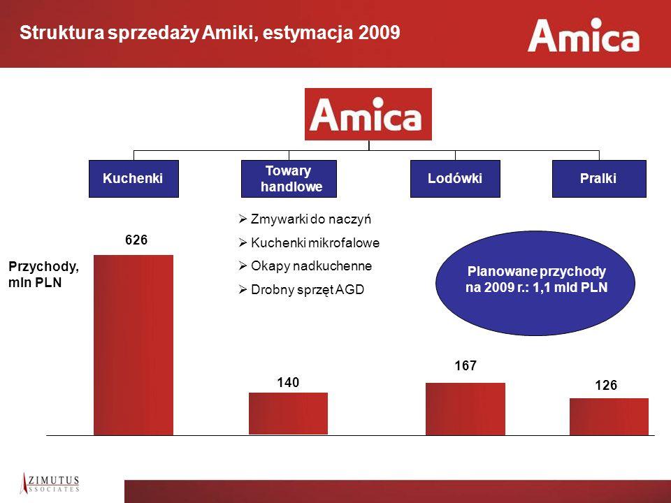 4 Zakres transakcji zbycia fabryk lodówek i pralek 22% Samsung (poprzez spółkę Samsung Electronics Poland Manufacturing sp.