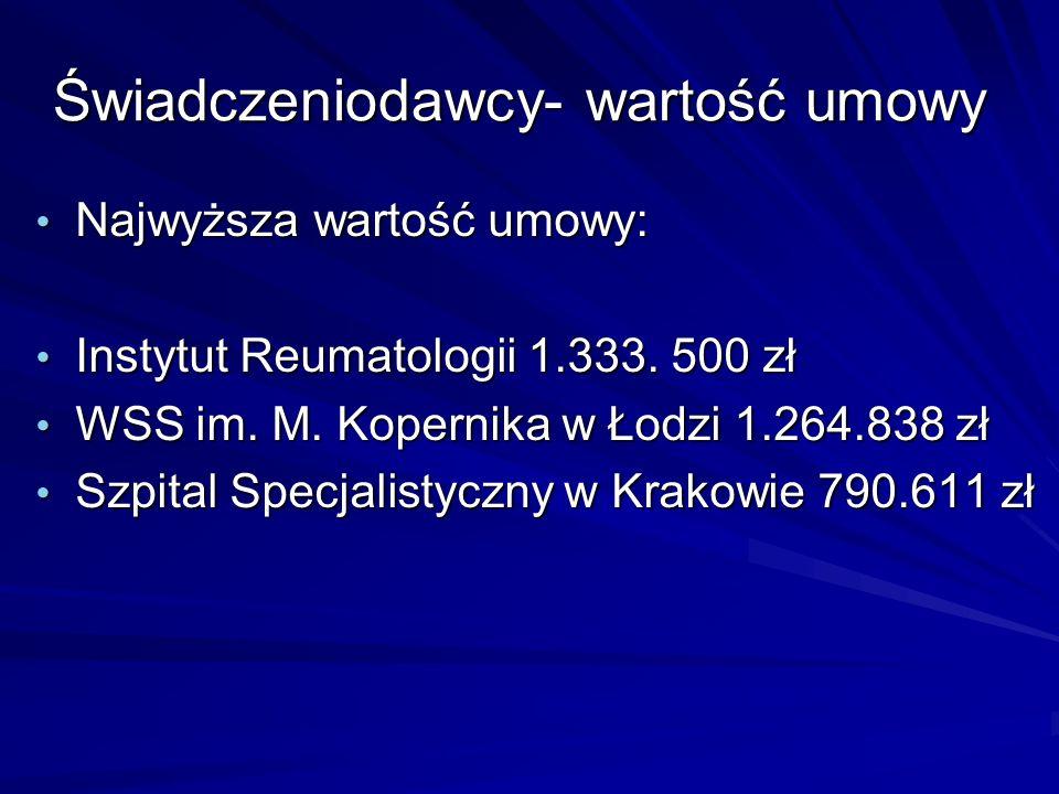 Świadczeniodawcy- wartość umowy Najwyższa wartość umowy: Najwyższa wartość umowy: Instytut Reumatologii 1.333.