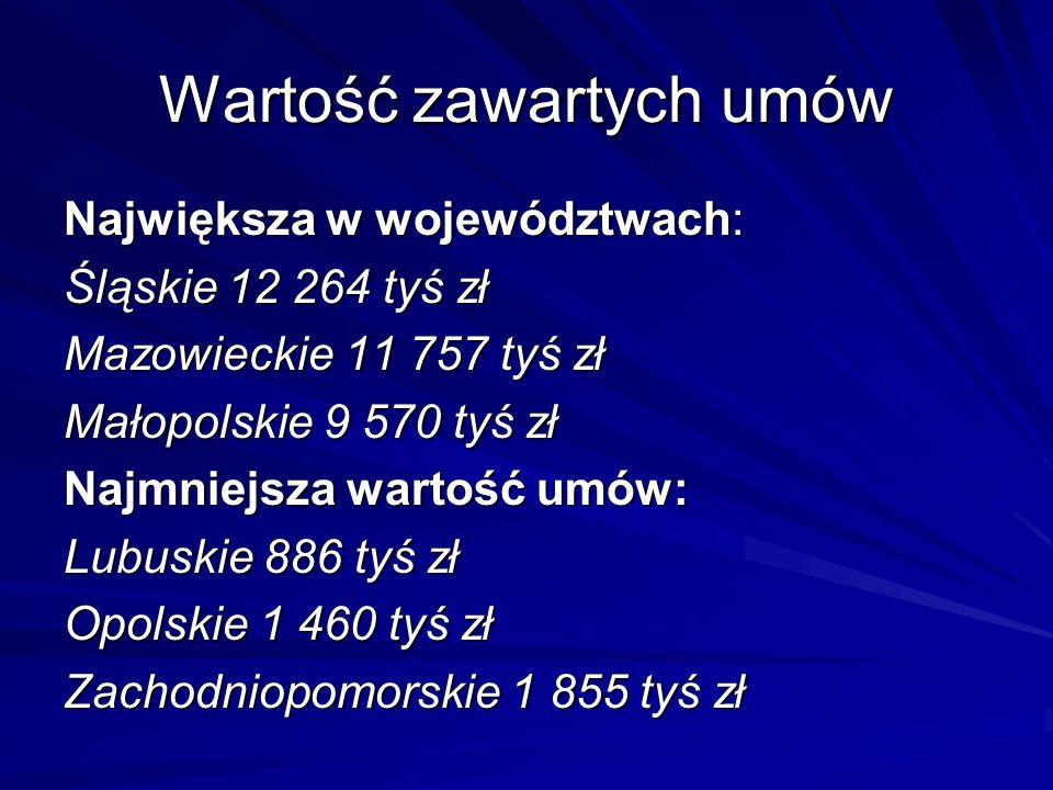 Wartość zawartych umów Największa w województwach: Śląskie 12 264 tyś zł Mazowieckie 11 757 tyś zł Małopolskie 9 570 tyś zł Najmniejsza wartość umów: Lubuskie 886 tyś zł Opolskie 1 460 tyś zł Zachodniopomorskie 1 855 tyś zł