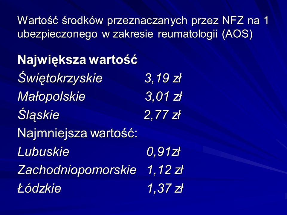 Wartość środków przeznaczanych przez NFZ na 1 ubezpieczonego w zakresie reumatologii (AOS) Największa wartość Świętokrzyskie 3,19 zł Małopolskie 3,01 zł Śląskie 2,77 zł Najmniejsza wartość: Lubuskie 0,91zł Zachodniopomorskie 1,12 zł Łódzkie 1,37 zł