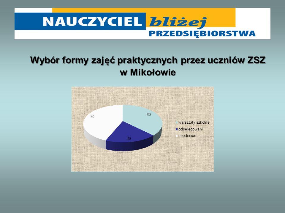 Wybór formy zajęć praktycznych przez uczniów ZSZ w Mikołowie