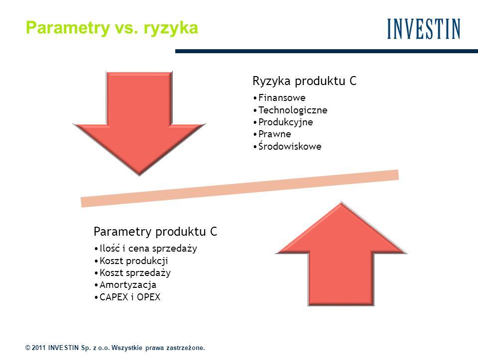 Parametry vs. ryzyka Ryzyka produktu C Finansowe Technologiczne Produkcyjne Prawne Środowiskowe Parametry produktu C Ilość i cena sprzedaży Koszt prod