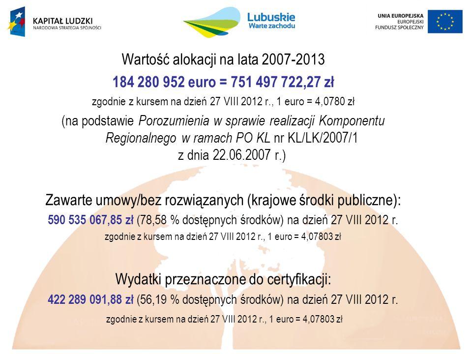 Wartość alokacji na lata 2007-2013 184 280 952 euro = 751 497 722,27 zł zgodnie z kursem na dzień 27 VIII 2012 r., 1 euro = 4,0780 zł (na podstawie Porozumienia w sprawie realizacji Komponentu Regionalnego w ramach PO KL nr KL/LK/2007/1 z dnia 22.06.2007 r.) Zawarte umowy/bez rozwiązanych (krajowe środki publiczne): 590 535 067,85 zł (78,58 % dostępnych środków) na dzień 27 VIII 2012 r.