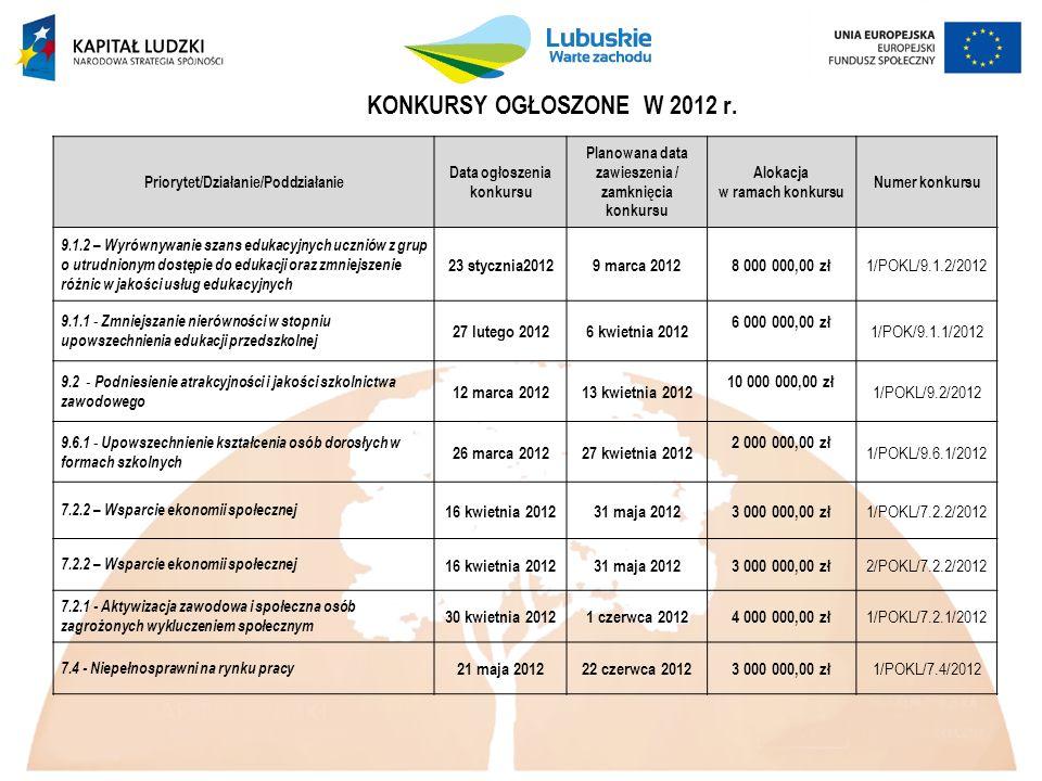 KONKURSY OGŁOSZONE W 2012 r. Priorytet/Działanie/Poddziałanie Data ogłoszenia konkursu Planowana data zawieszenia / zamknięcia konkursu Alokacja w ram