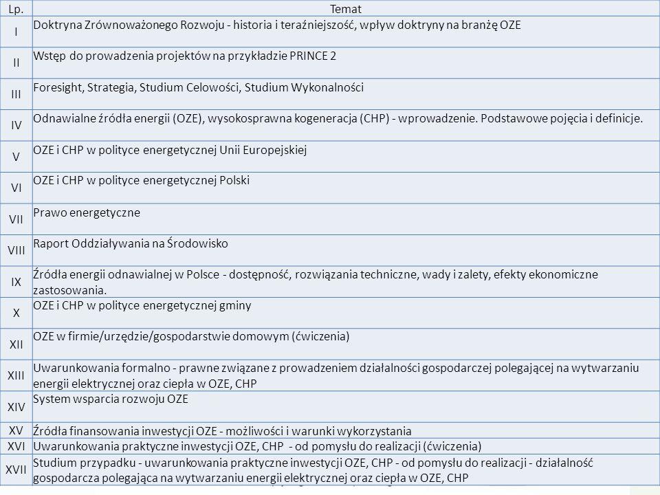 Lp.Temat I Doktryna Zrównoważonego Rozwoju - historia i teraźniejszość, wpływ doktryny na branżę OZE II Wstęp do prowadzenia projektów na przykładzie PRINCE 2 III Foresight, Strategia, Studium Celowości, Studium Wykonalności IV Odnawialne źródła energii (OZE), wysokosprawna kogeneracja (CHP) - wprowadzenie.