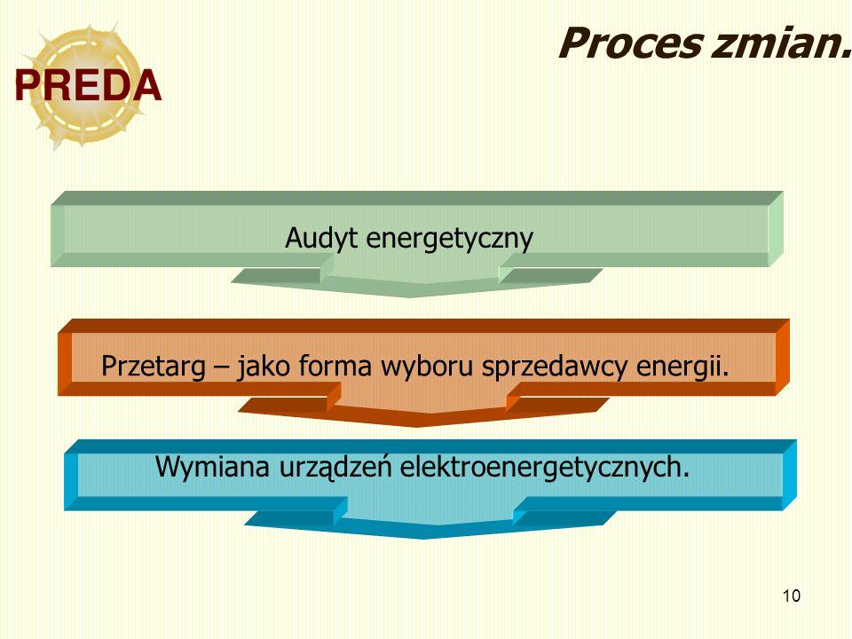 10 Audyt energetyczny Przetarg – jako forma wyboru sprzedawcy energii. Wymiana urządzeń elektroenergetycznych. Proces zmian.