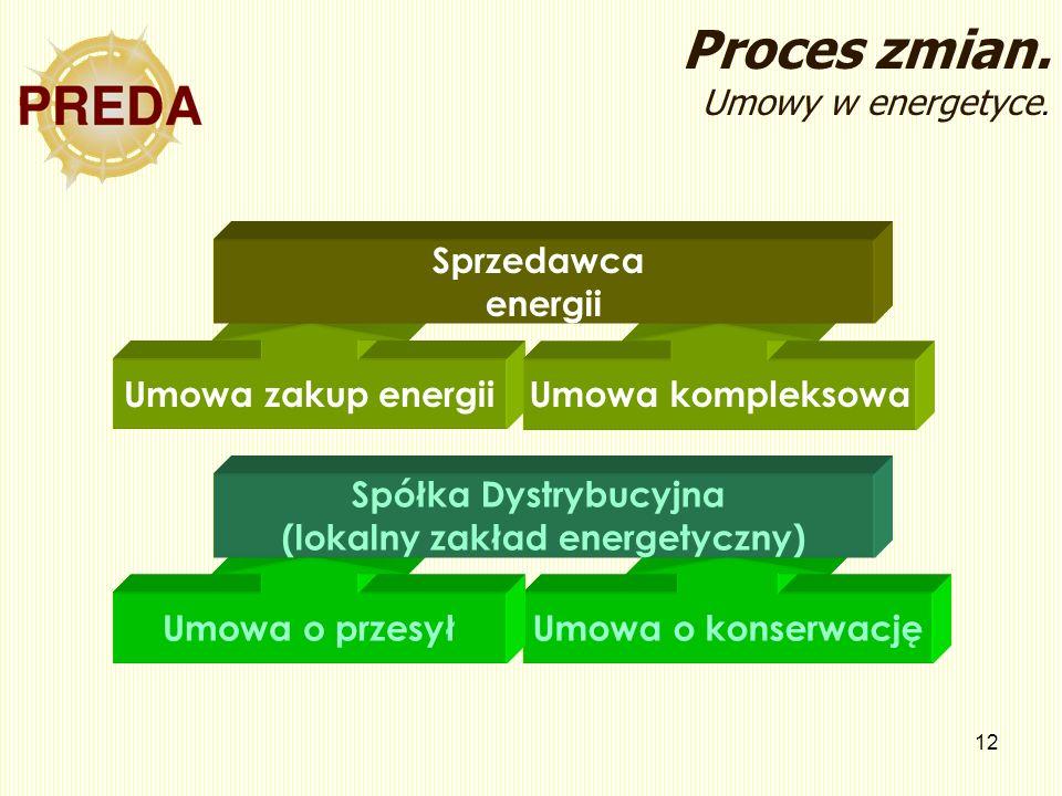 12 Proces zmian. Umowy w energetyce. Umowa zakup energiiUmowa kompleksowa Sprzedawca energii Umowa o konserwacjęUmowa o przesył Spółka Dystrybucyjna (