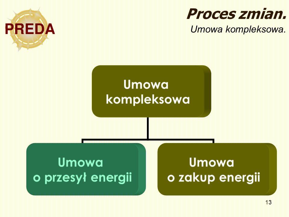 13 Proces zmian. Umowa kompleksowa. Umowa kompleksowa Umowa o przesył energii Umowa o zakup energii