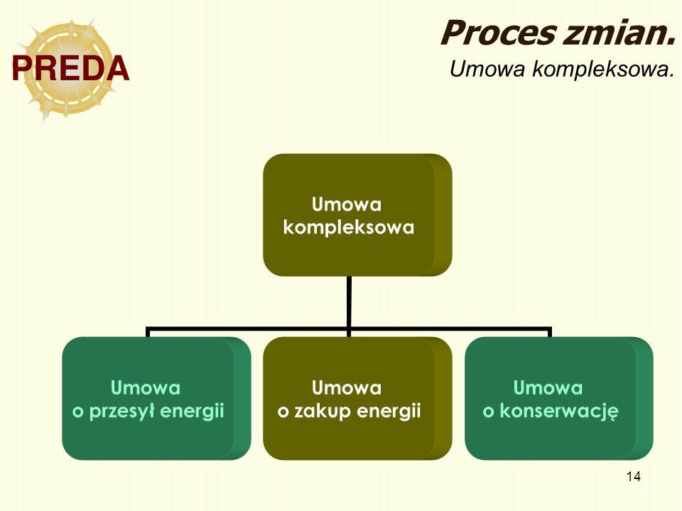 14 Proces zmian. Umowa kompleksowa. Umowa kompleksowa Umowa o przesył energii Umowa o zakup energii Umowa o konserwację