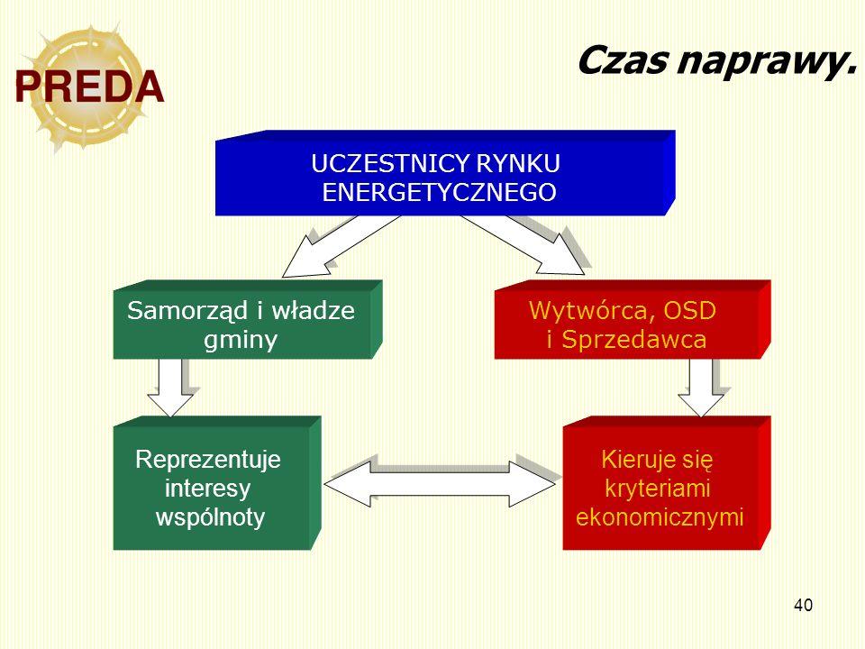 40 Kieruje się kryteriami ekonomicznymi Reprezentuje interesy wspólnoty Wytwórca, OSD i Sprzedawca Samorząd i władze gminy UCZESTNICY RYNKU ENERGETYCZ