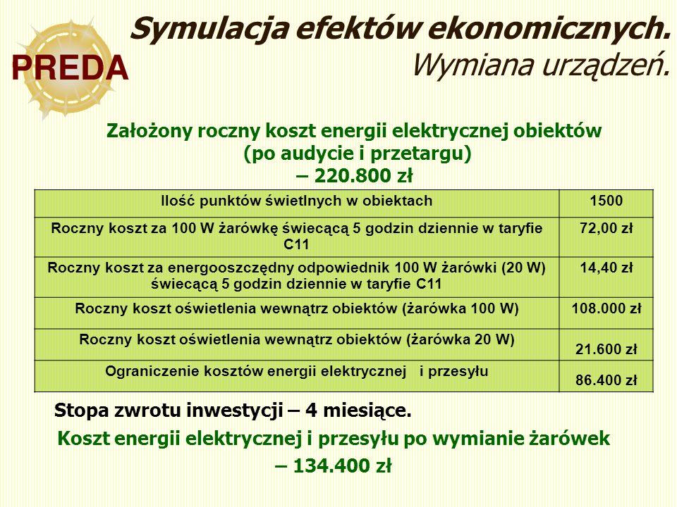 Ilość punktów świetlnych w obiektach1500 Roczny koszt za 100 W żarówkę świecącą 5 godzin dziennie w taryfie C11 72,00 zł Roczny koszt za energooszczędny odpowiednik 100 W żarówki (20 W) świecącą 5 godzin dziennie w taryfie C11 14,40 zł Roczny koszt oświetlenia wewnątrz obiektów (żarówka 100 W)108.000 zł Roczny koszt oświetlenia wewnątrz obiektów (żarówka 20 W) 21.600 zł Ograniczenie kosztów energii elektrycznej i przesyłu 86.400 zł Stopa zwrotu inwestycji – 4 miesiące.