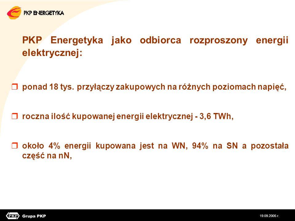 PKP Energetyka jako odbiorca rozproszony energii elektrycznej: ponad 18 tys. przyłączy zakupowych na różnych poziomach napięć, roczna ilość kupowanej