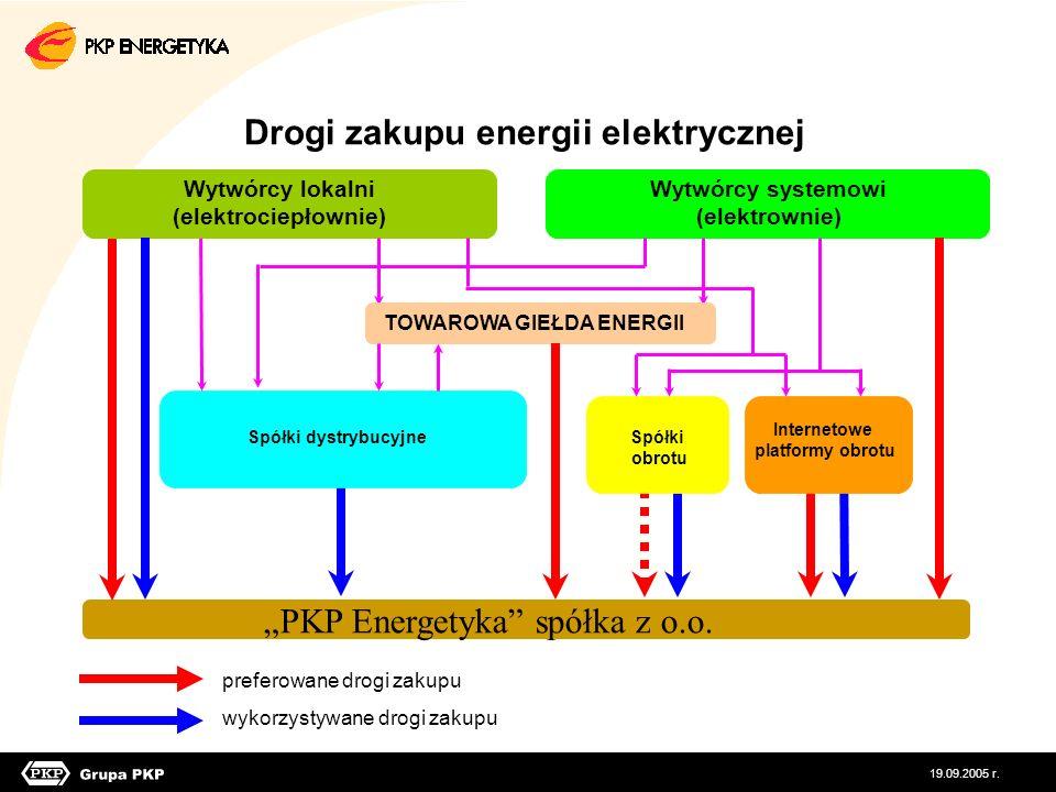 Drogi zakupu energii elektrycznej preferowane drogi zakupu wykorzystywane drogi zakupu Wytwórcy lokalni (elektrociepłownie) Wytwórcy systemowi (elektr