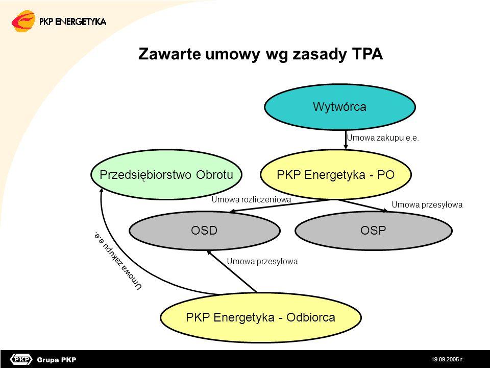 Zawarte umowy wg zasady TPA PKP Energetyka - Odbiorca OSD Przedsiębiorstwo ObrotuPKP Energetyka - PO Wytwórca Umowa zakupu e.e. Umowa rozliczeniowa Um