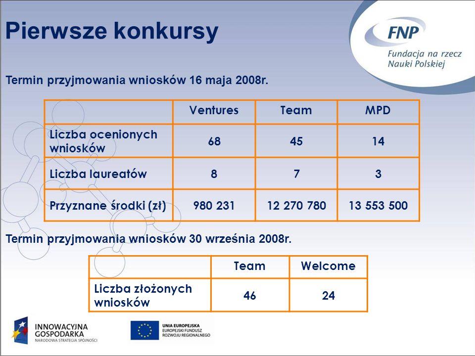 Pierwsze konkursy VenturesTeamMPD Liczba ocenionych wniosków 684514 Liczba laureatów873 Przyznane środki (zł)980 23112 270 78013 553 500 Termin przyjmowania wniosków 16 maja 2008r.