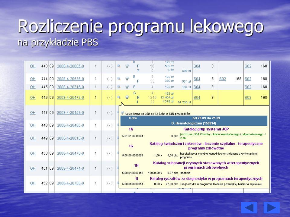 Rozliczenie programu lekowego na przykładzie PBS