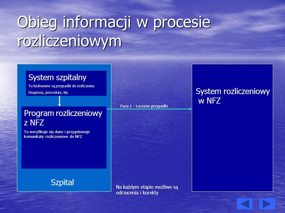 Obieg informacji w procesie rozliczeniowym Program rozliczeniowy z NFZ Tu weryfikuje się dane i przygotowuje komunikaty rozliczeniowe do NFZ Szpital S