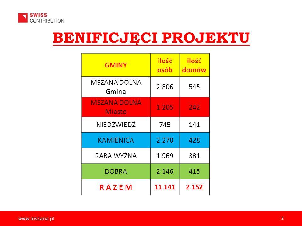 www.mszana.pl 2 BENIFICJĘCI PROJEKTU GMINY ilość osób ilość domów MSZANA DOLNA Gmina 2 806545 MSZANA DOLNA Miasto 1 205242 NIEDŹWIEDŹ745141 KAMIENICA2