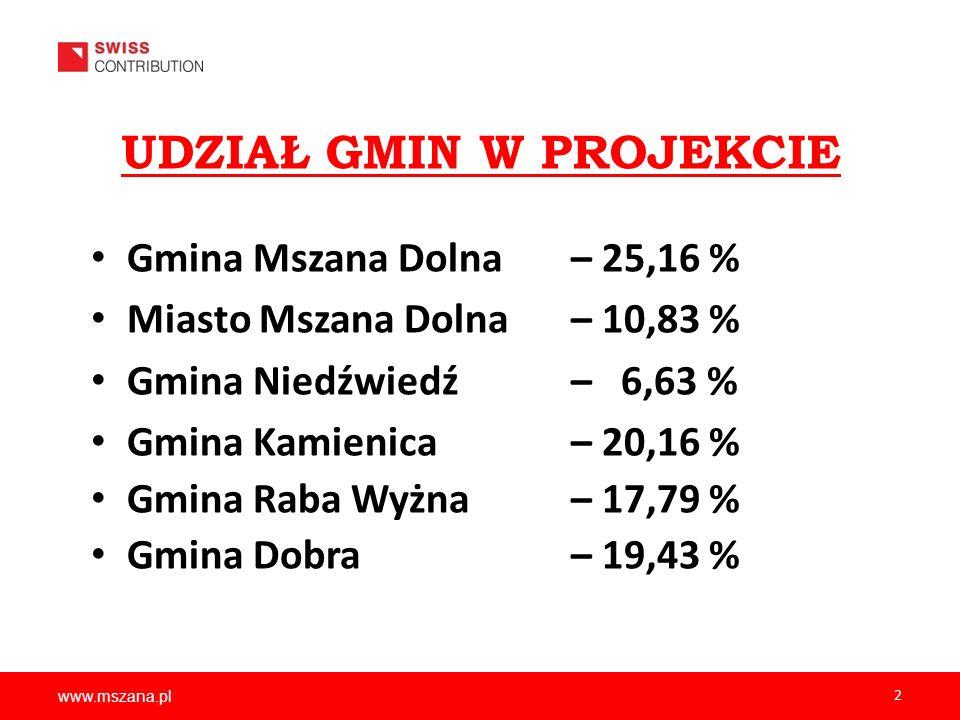 www.mszana.pl 2 Gmina Mszana Dolna – 25,16 % Miasto Mszana Dolna – 10,83 % Gmina Niedźwiedź– 6,63 % Gmina Kamienica– 20,16 % Gmina Raba Wyżna – 17,79