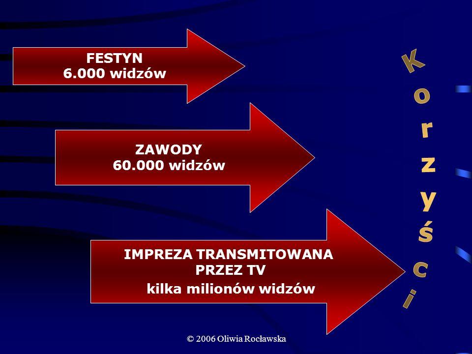© 2006 Oliwia Rocławska Formy współpracy powierzenie w obsługę Firma zakupuje balon i powierza go Aeroklubowi, ponosząc przy tym stałe miesięczne koszty obsługi balonu