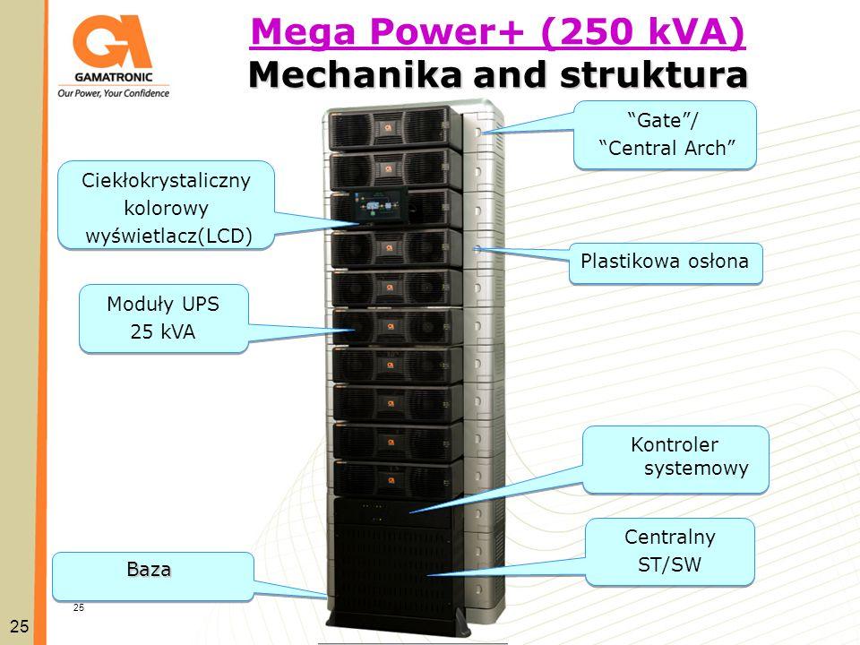 P+ Family Products25 Kontroler systemowy Moduły UPS 25 kVA Moduły UPS 25 kVA Centralny ST/SW Centralny ST/SW Ciekłokrystaliczny kolorowy wyświetlacz(L