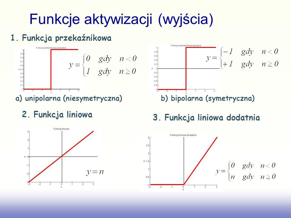 1. Funkcja przekaźnikowa a) unipolarna (niesymetryczna)b) bipolarna (symetryczna) 2. Funkcja liniowa 3. Funkcja liniowa dodatnia Funkcje aktywizacji (