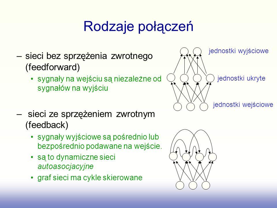 Rodzaje połączeń –sieci bez sprzężenia zwrotnego (feedforward) sygnały na wejściu są niezależne od sygnałów na wyjściu – sieci ze sprzężeniem zwrotnym