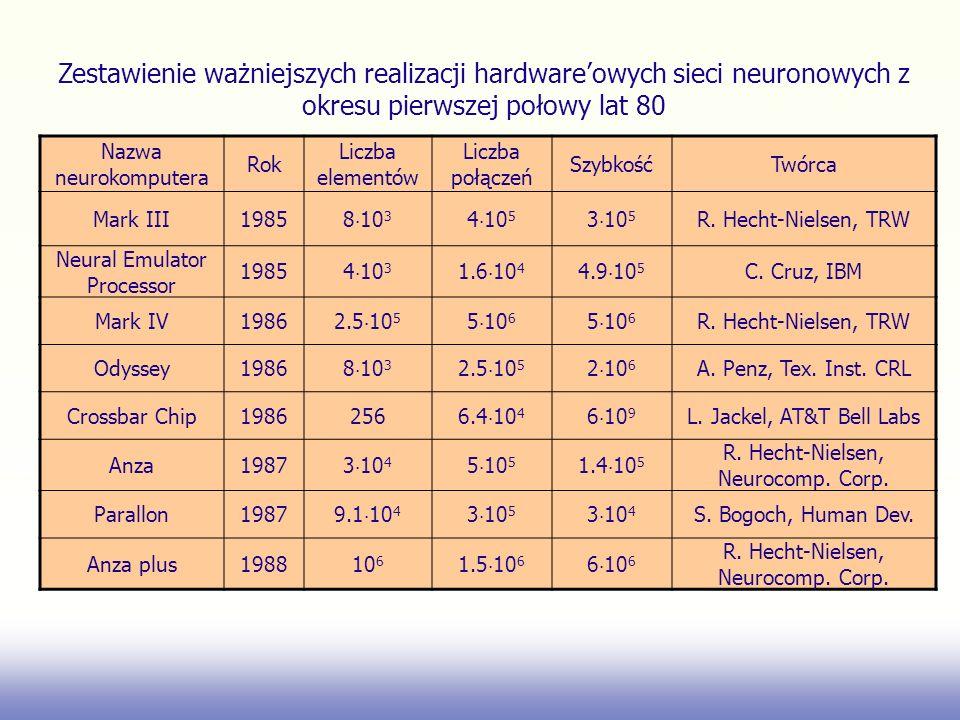 Nazwa neurokomputera Rok Liczba elementów Liczba połączeń SzybkośćTwórca Mark III1985 8 10 3 4 10 5 3 10 5 R. Hecht Nielsen, TRW Neural Emulator Proce