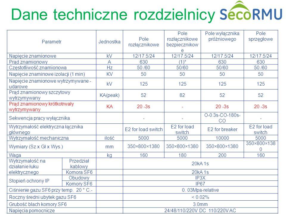 19 / GE Energy/ Zdobyslaw Cison Dane techniczne rozdzielnicy ParametrJednostka Pole rozłącznikowe Pole rozłącznikowe bezpiecznikow e Pole wyłącznika p
